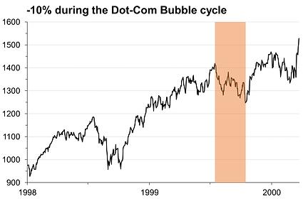 29. -10% correction Dot-Com.png