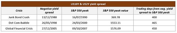 US10Y & US2Y yield spread.png