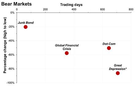 Bear Markets.png