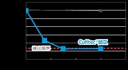 technology_sek_graph01 (1).png
