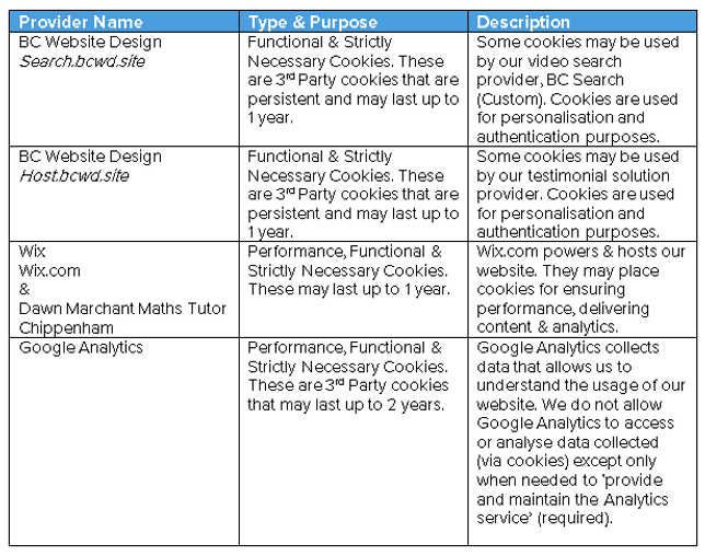 Table listing and describing the providers of cookies used on the site
