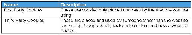 Table explaining first and third party cookies