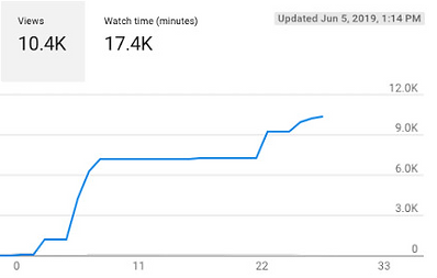 youtube graph.png