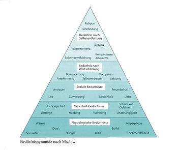 Bedürfnispyramide.jpg