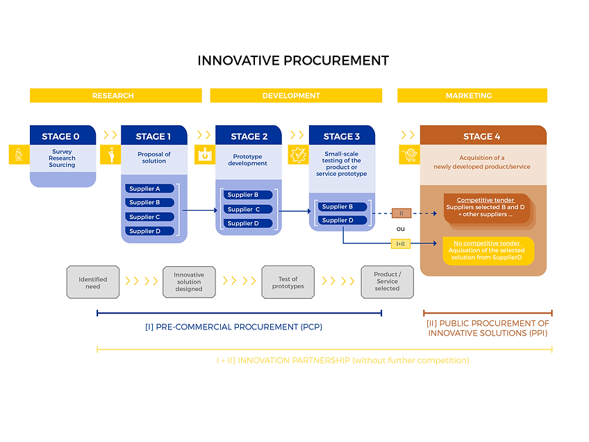 schema innovation procurement.png