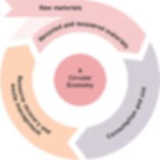 A Circular Economy.jpg