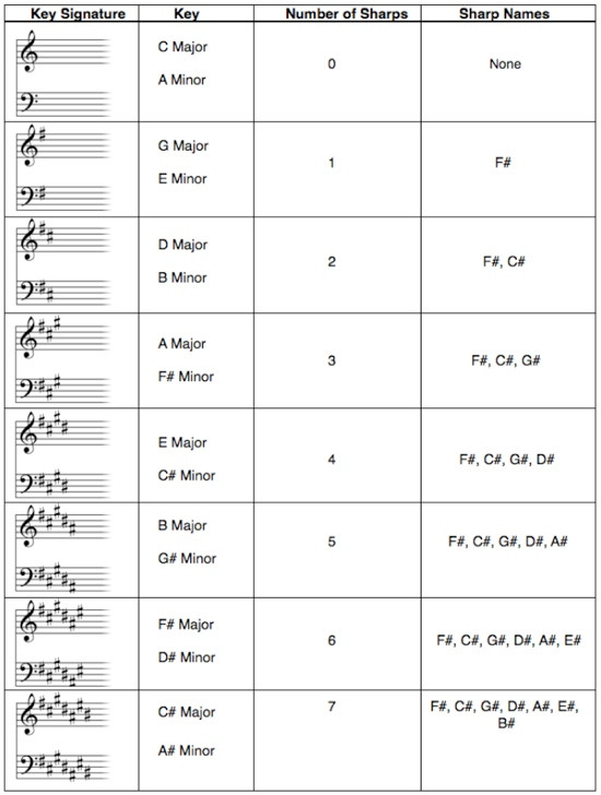 piano time signature and key signature cheat sheet