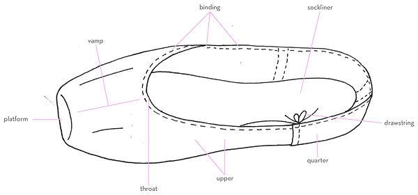 Pointe-Shoe-Anatomy.jpg