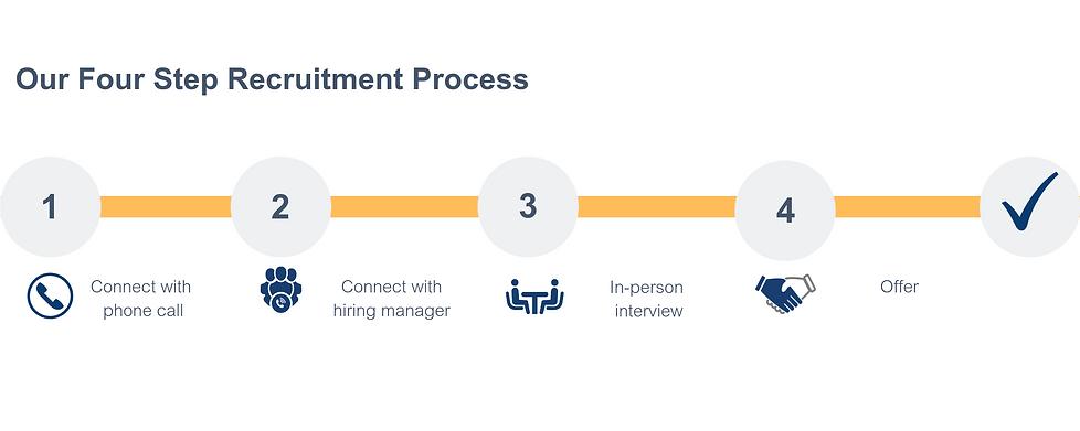 4 Step Recruitment Process.png