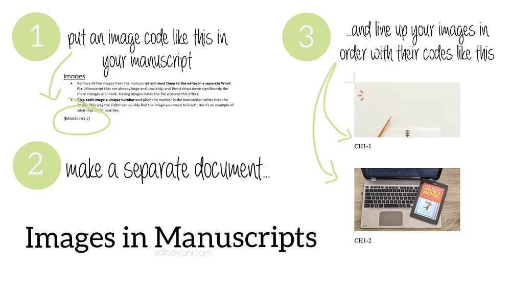 A tutorial image demonstrating how to handle images in manuscripts.
