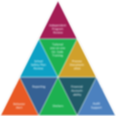 Components of SI&A's Risk Management Program triangle