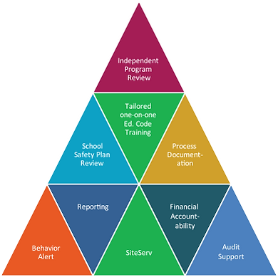 Components of SI&A's Good Governance triangle