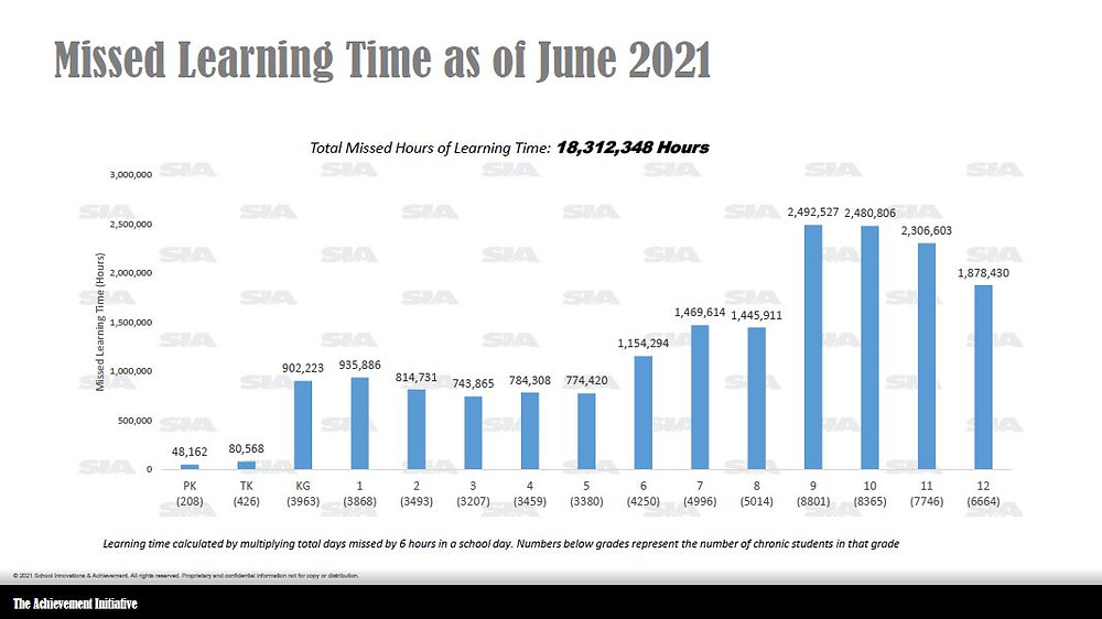 Chart showing missed learning time by grade as of June 2021 for grades K-12.