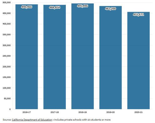 Graph showing California private school enrollment