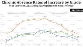 Chronic Absenteeism: Who was least impacted?