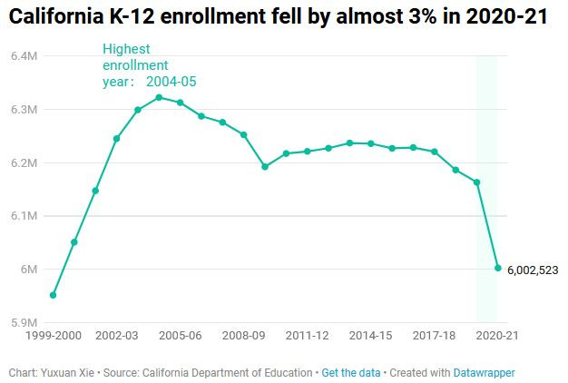 Chart showing California K-12 enrollment fell by almost 3% in 2020-21