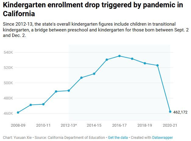 Chart shows Kindergarten enrollment drop triggered by pandemic in California