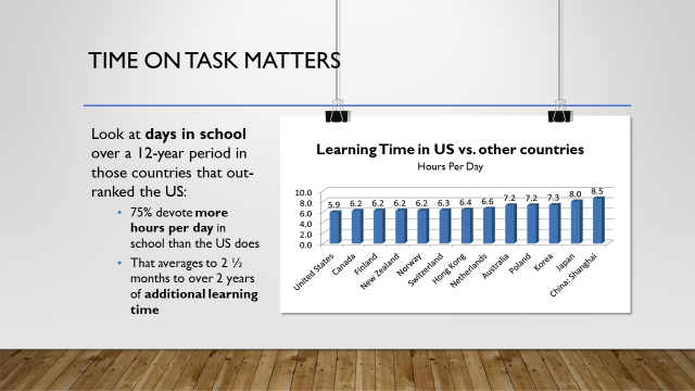 Time on task matters with a chart comparing learning time for students in different countries.