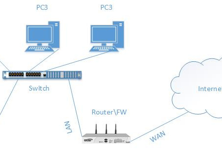 What are Network Ports.