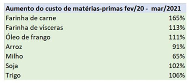 1 tabela de aumento de materia prima.JPG
