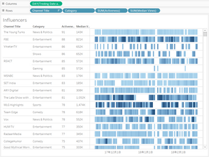 Tableau Training 2-4: Trending Youtube Video Dashboard - Influencer Analysis