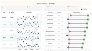 Tableau Training 4-1: Movie Industry Dashboard - Dashboard