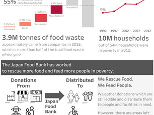 #Viz for Social Good: Japan Food Bank 感想戦