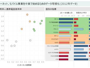 グループによる色付けと、数字による色付けを両立させた棒グラフ