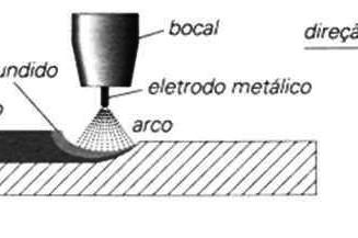 Características do processo MIG/MAG