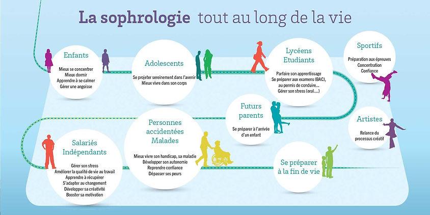La sophrologie pour tous tout au long de la vie