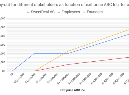 Understanding startup equity and option value in the face of liquidation preferences
