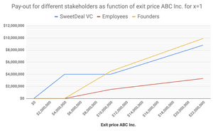 Pay-out for different stakeholders as function of exit price ABC Inc. for 1x liquidation preference
