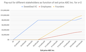 Pay-out for different stakeholders as function of exit price ABC Inc. for 2x liquidation preference