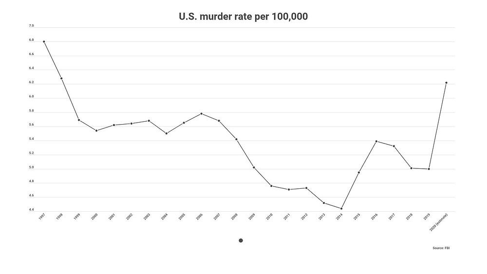 U.S. murder rate per 100,000 from FBI