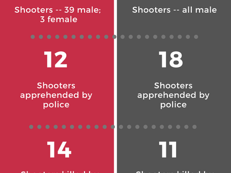 Stopping Active Shooters: By the Numbers