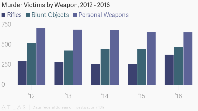 FBI chart showing murder victims by weapon 2012-2016