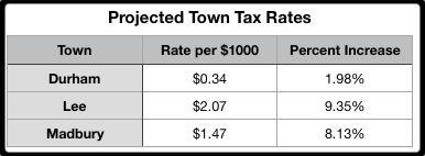 Town Tax Impact.jpg