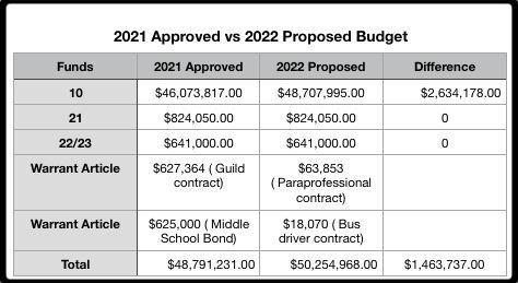21 vs 22 Budget.jpg