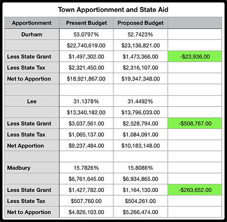 Apportionment and State Aid2.jpg