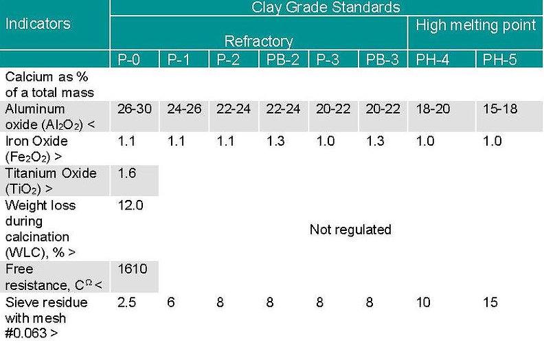 Clay Grade Standard.jpg