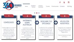 Website re-design / SEO / E-mail marketing