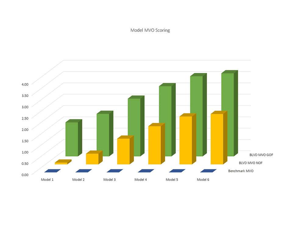 20201231 10yr MVO Chart.jpg