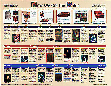 How We Got the Bible Wall Chart