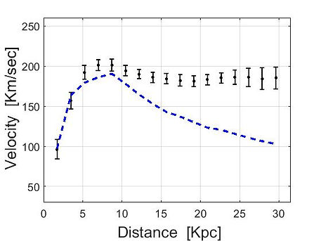 NGC galaxy rotation curve