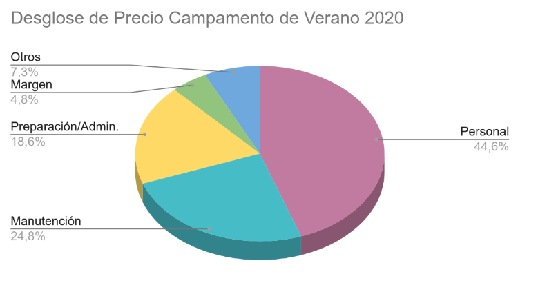 Gráfica desglose precio campamento verano 2020
