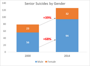 Senior Suicide by Gender