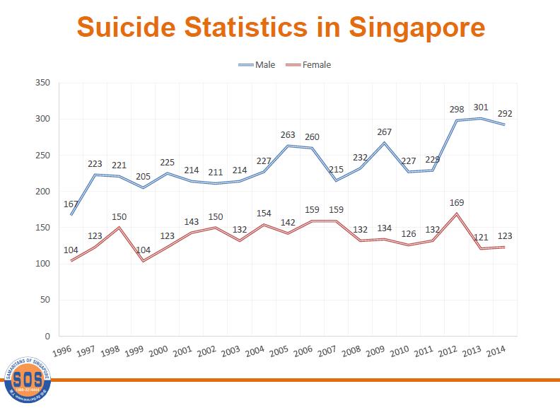 Suicide Trend in Singapore