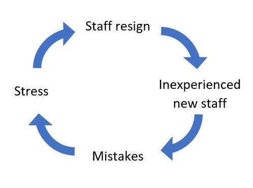 Systems Thinking Loop.JPG