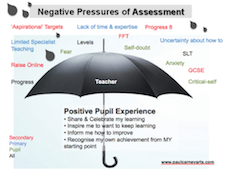Negative impact of assessment