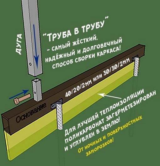 теплицы основ труба в трубу с полик тиф-